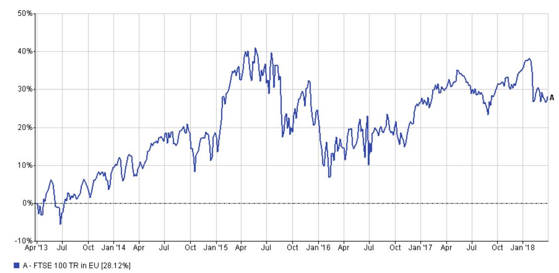 FTSE100 performance five years to 31 March 2018